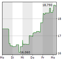 BIOLIFE SOLUTIONS INC Chart 1 Jahr