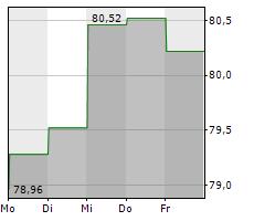 BIOMARIN PHARMACEUTICAL INC Chart 1 Jahr