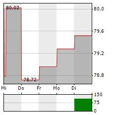 BIOMARIN PHARMACEUTICAL Aktie 1-Woche-Intraday-Chart