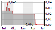 BION PLC Chart 1 Jahr