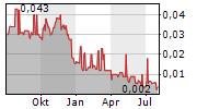 BIONOMICS LIMITED Chart 1 Jahr