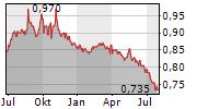 BIOPHARMA CREDIT PLC Chart 1 Jahr