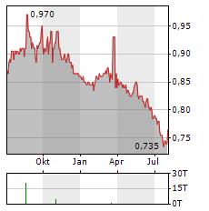 BIOPHARMA CREDIT Aktie Chart 1 Jahr