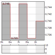 BIOPHARMA CREDIT Aktie 5-Tage-Chart