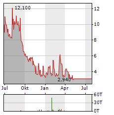 BIOPHYTIS ADR Aktie Chart 1 Jahr
