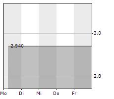 BIOPHYTIS ADR Chart 1 Jahr