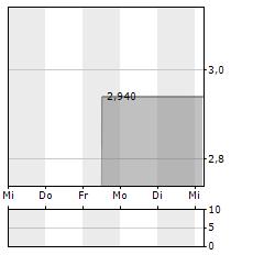 BIOPHYTIS ADR Aktie 5-Tage-Chart
