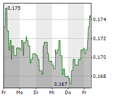 BIOPORTO A/S Chart 1 Jahr