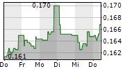 BIOPORTO A/S 1-Woche-Intraday-Chart