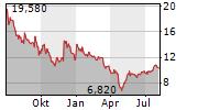 BIOSYNEX Chart 1 Jahr