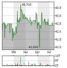 BIOTEST AG ST Aktie Chart 1 Jahr