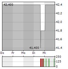 BIOTEST AG ST Aktie 5-Tage-Chart