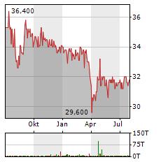BIOTEST Aktie Chart 1 Jahr