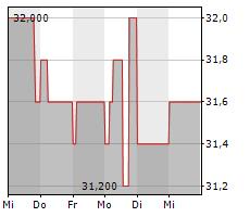 BIOTEST AG VZ Chart 1 Jahr