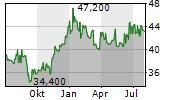 BIOVENTIX PLC Chart 1 Jahr