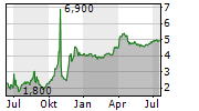 BIRKS GROUP INC Chart 1 Jahr