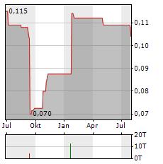 BISI INTERNATIONAL Aktie Chart 1 Jahr