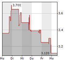 BIT MINING LTD ADR Chart 1 Jahr