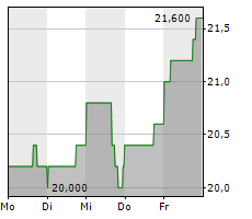BJS RESTAURANTS INC Chart 1 Jahr