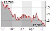 BKS BANK AG Chart 1 Jahr