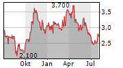 BLACK DIAMOND GROUP LIMITED Chart 1 Jahr