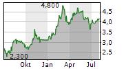 BLACK DIAMOND GROUP LIMITED Chart 1 Jahr