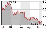 BLACK HILLS CORPORATION Chart 1 Jahr