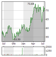 BLACK HILLS Aktie Chart 1 Jahr