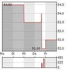 BLACK HILLS Aktie 5-Tage-Chart