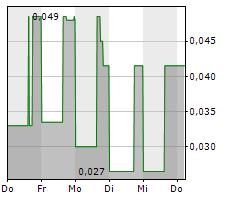 BLACK IRON INC Chart 1 Jahr