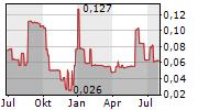 BLACK MAMMOTH METALS CORPORATION Chart 1 Jahr