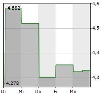 BLACKBERRY LIMITED Chart 1 Jahr