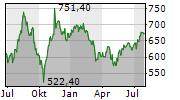 BLACKROCK INC Chart 1 Jahr