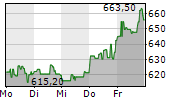 BLACKROCK INC 1-Woche-Intraday-Chart