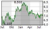 BLACKROCK WORLD MINING TRUST PLC Chart 1 Jahr
