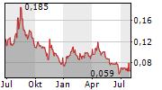 BLACKSTONE MINERALS LIMITED Chart 1 Jahr