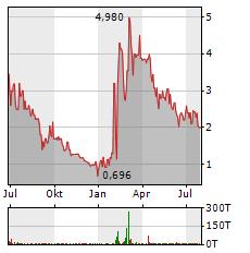 BLENDER BITES Aktie Chart 1 Jahr
