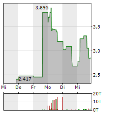 BLENDER BITES Aktie 5-Tage-Chart