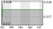 BLIS TECHNOLOGIES LTD Chart 1 Jahr