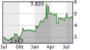 BLOOBER TEAM SA Chart 1 Jahr