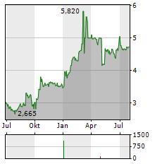 BLOOBER TEAM Aktie Chart 1 Jahr