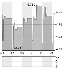 BLOOBER TEAM Aktie 5-Tage-Chart