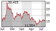 BLOOM ENERGY CORPORATION Chart 1 Jahr