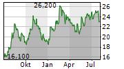 BLOOMIN BRANDS INC Chart 1 Jahr