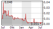 BLOXOLID AG Chart 1 Jahr