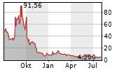 BLUE APRON HOLDINGS INC Chart 1 Jahr