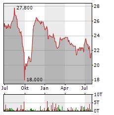 BLUE CAP Aktie Chart 1 Jahr