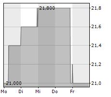 BLUE CAP AG Chart 1 Jahr