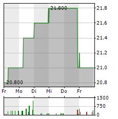 BLUE CAP Aktie 5-Tage-Chart
