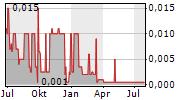 BLUE RIVER RESOURCES LTD Chart 1 Jahr